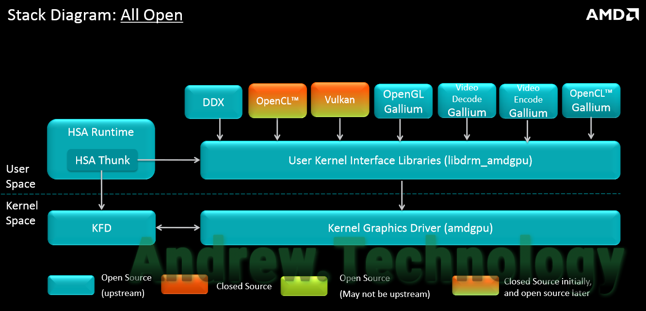AMD Linux Driver Stack Diagram All Open