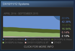 Steam Hardware & Software Survey: September 2015 DX10/11/12 Systems graph